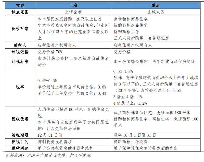 ◆2011版上海、重庆房产税试点