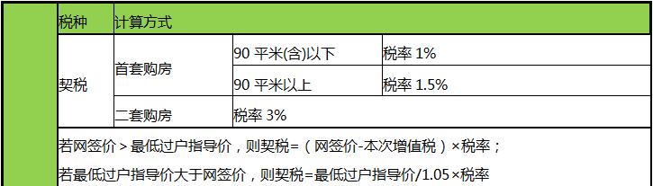 目前,北京房屋交易契税实施情况。