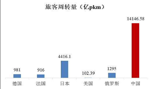 注:日本、法国、德国、俄罗斯、中国为全国铁路数据;美国为Amtrak公司数据。 各国铁路旅客周转量对比