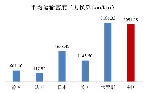 各国铁路平均运输密度对比
