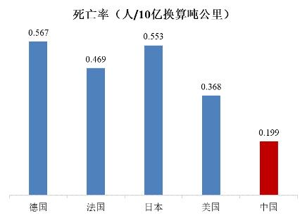 注:日本、法国、德国为全国铁路数据,美国为I级铁路与Amtrak数据。死亡人数统计除旅客外,还包含工作人员、平交道口事故、非法侵入铁路线路等。 各国铁路交通事故死亡率对比