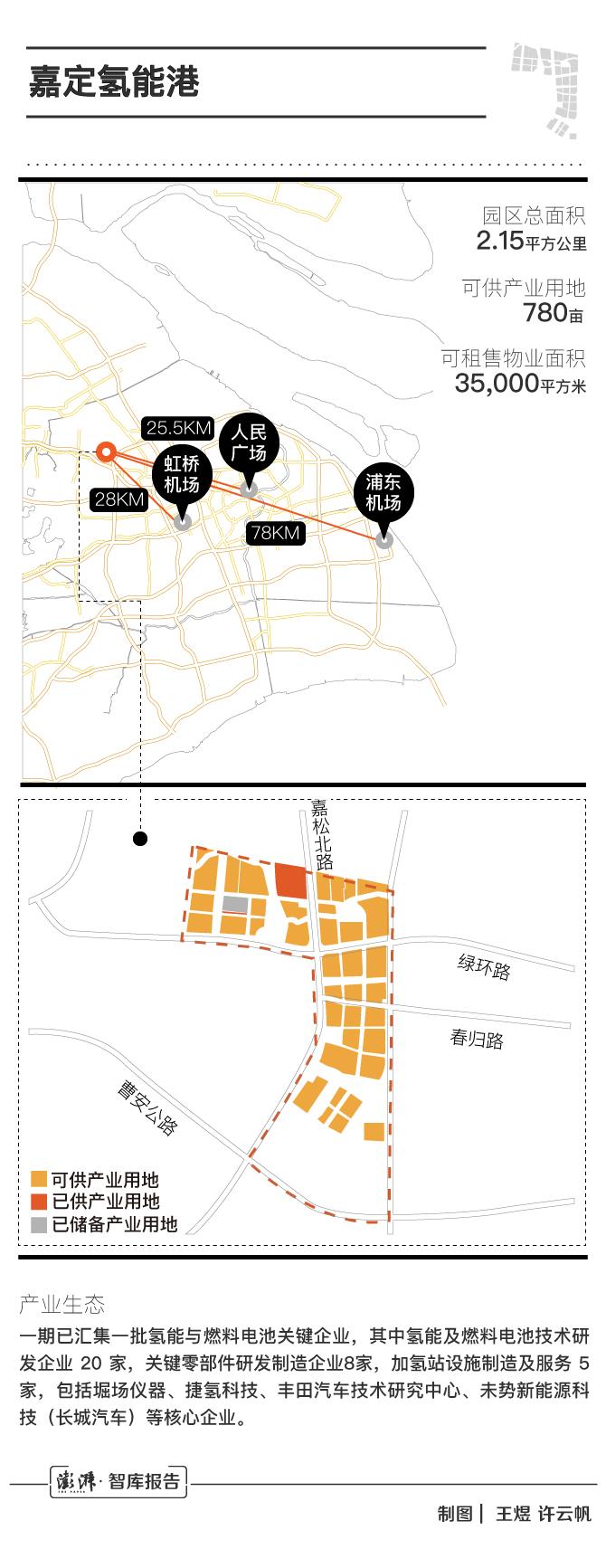 数据来源:上海市经信委(时间截至2020年3月,后续园区土地供需或有变化,特此说明。)