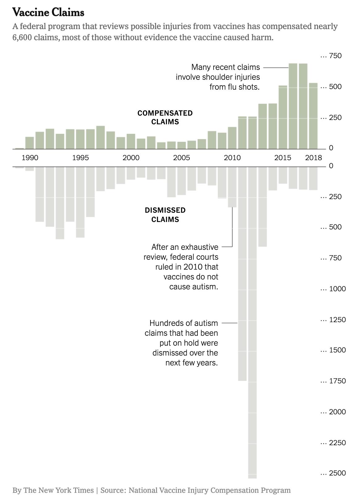 国家疫苗伤害赔偿计划(Vaccine Injury Compensation Program, VICP)是一项联邦计划, 旨在对可能因接种特定疫苗而受到伤害的人进行赔偿。图中绿色部分是获得索赔的申请,灰色为索赔被驳回的申请。图片来源:纽约时报