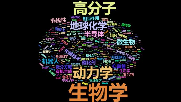 近5年杰青分析:哪些机构表现优秀?项目领域高频词有哪些?