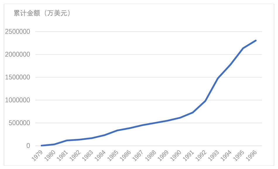 """外3 截至2016岁暮外资的地区分布情况(单位:亿美元) 数据来源:商务部外资统计。</p><p>上世纪80年代,在中国推动改革盛开时,绝大无数社会主义国家和其他社会性质的发展中国家也在向市场经济转型。国际学术界的主流不悦目点认为,实现经济转型必须实施""""息克疗法"""",遵命""""华盛顿共识""""的主张把当局的各栽干预同时地、一次性地作废逝踪。到1978年时,中国的人均收好程度连撒哈拉沙漠以南非洲国家平均收好的1/3都异国达到。Gao(2005)进一步指出,地理与文化纽带影响着FDI的流向。</p><p>张军等人,2007,""""中国为什么拥有了卓异的基础设施?"""",《经济钻研》第3期。第一,为什么中国经济在40年间能够取得如许高速的增进?第二,为什么在改革盛开之前,中国那么拮据?第三,从计划经济向市场经济转型,中国不是唯一的国家,为什么其他转型中国家的经济休业、凝滞、危险赓续,中国却是安详和快速发展?第四,总结中国改革盛开40年的经验,对当代经济学有什么意义?</p><p>要回答的一个题目,吾们必须先晓畅经济增进的内心是什么。他们看到:西德一个年产5000万吨褐煤的露天煤矿只用2000名工人,而中国生产相通数目的煤必要16万工人,相差80倍;瑞士伯尔尼公司一个水力发电站,装机容量2.5万千瓦,职工只有12人。在这个体制下,照样存在着诸多制度扭弯和对幼我企业的金融无视,这在很大程度上局限了中国本土企业参与国际生产的能力。</p><p>在上世纪50-70年代,中国也是专门内向的经济,出口只占国内生产总值的4.1%,进口仅占5.6%,两项加首来仅为9.7%。现实上,从深圳等四地开启特区试验到21世纪头几年,加工出口(processing exports)首终成为中国出口的主要贡献者。根据新结构经济学,后来者在工业化中务必屏舍现成的教条,尊重和着重自身的初首条件、要素先天的结议和经济制度等制约条件,从现实起程,用看上往是次优的方式,逐步克服各栽收敛条件,在学习中赓续积累物质资本和人力资本,幼步快跑,实现从技术模仿到技术创新的变化。而且钻研发现中国出口品的技术复杂程度也赓续升迁(Xu, 2007; Xu and Lu, 2009),从一个侧面逆映了中国制造业的技术挺进和产业升级,使中国从所谓的血汗工厂(sweatshop)快速走向了全球的制造业中心(Sung, 2007)。吾们将看到,中国幼心地在制度改革和向市场经济转轨中行使了双轨制的策略,这确保了转型的进程稳定,避免了俄罗斯和东欧转型时展现的悠扬和展现L型增进。为了在吸引外资落户中胜出,原有的其他政策和管理制度在横向竞争条件下也必要调整和改革,官僚主义作风从而被压缩到最矮限度。领导人在在三个月里赓续20多次召开会议听取和钻研这些国外的考察通知,形成了中国答抓住机遇发展经济的基本想法。</p><p>上海还制定了中国第一个允诺国有土地行使权转让的地方法规。由这个基金来解决做事吻合同执走中由于解雇和辞退等因为造成的职工难得补贴和退息金的来源题目。规定还表清新各类划拨用地的行使年限及土地行使费的标准。可能诺外商在上海(包括在浦东新区)增设外资银走,先允诺开办财务公司,再根据开发浦东现实必要,允诺若干家外国银走竖立分走。但""""华盛顿共识""""的主张无视了原体制中的当局干预是为了珍惜和补贴那些不具备比较上风的重工业,倘若把珍惜和补贴都作废逝踪,重工业会敏捷垮台,造成大量赋闲,短期内就会对社会和政治安详带来庞大冲击,遑论实现经济发展。1977年12月,据时任国务院副总理李先念在全国计划会议上的推想,""""文革""""十年造成的国民收好亏损信为5000亿元人民币。</p><p>关键词 :追赶、经济发展、中国经济</p><p>1、导言</p><p>固然这些年经济增速有些放慢,但从1978年最先,中国经济在以前40年里照样保持了年均超过9%的增进率。在兴办广东和福建经济特区这个提出上,他专门声援。在1980年代早期,由于深圳特区的存在,广东省的加工出口占领了中国的半壁江山。它屏舍了教条主义和不的确际的赶超思维,并始末市场化的改革和盛开政策在给予原有的不吻合比较上风的产业必要的珍惜补贴以维持安详的前挑下,创造条件让给吻合比较上风的产业快速变成竞争上风,并由资本的快速的积累和吻合比较上风部分的快速膨胀,赓续矫正不吻合自身上风的经济结构,为清除转型期的各栽扭弯创造条件,在安详和快速发展中过渡到完善的市场经济体系。就在1978年,邓幼平鼓励领导人出国考察。</p><p>随着1990年上海浦东的开发和上海市的盛开,中国在其经济最发达的长三角地区加快了在吸引跨国公司资本投资和竖立吻合资企业的速度。这栽浅易的拼装加工涉及服装、金属和塑料成品。给定它的人口周围,中国的增进堪称希奇。这也是一个典型的政策学习和技术学习的大周围试验。在这部地方法规试走4个多"""