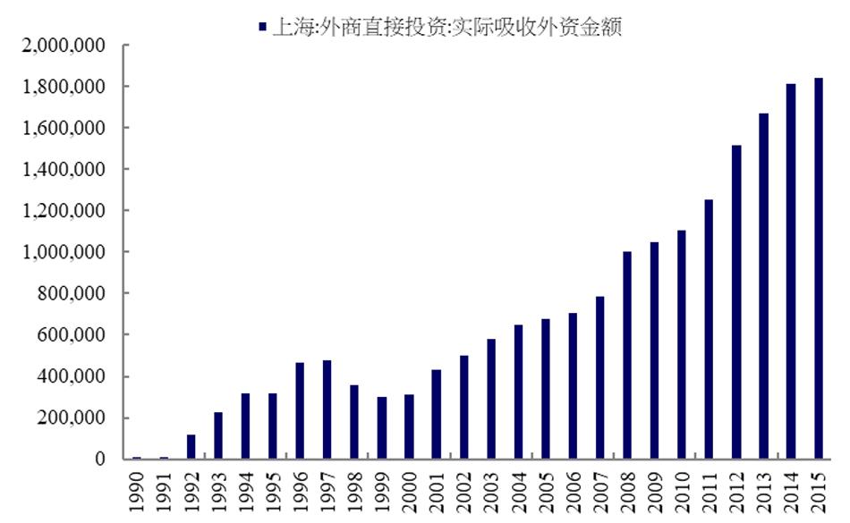 图2:上海每年现实汲取的外商直接投资额