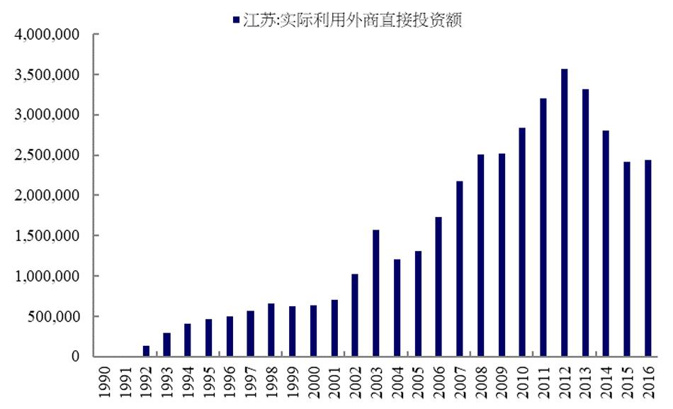 图3:江苏省每年现实行使的外商直接投资额