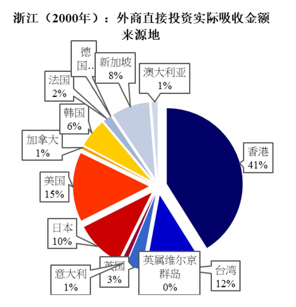 图4:浙江省外商直接投资的来源地分布
