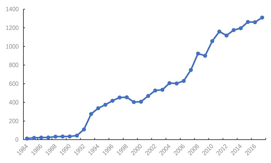 图5:中国行使外资总额的变化 数据来源:《中国统计年鉴》