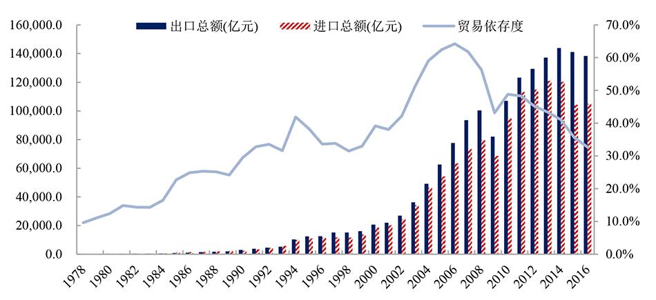 图6: 中国的贸易依存度
