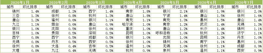 全国70城新房价格环比涨幅排名前十城市(数据来源:国家统计局)