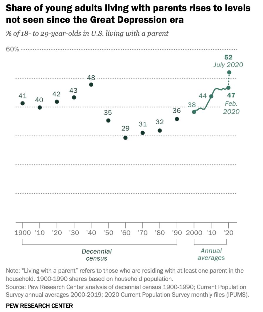 1900至2020年,与父母同住的美国年轻人占比变化。图表来自皮尤研究中心报告