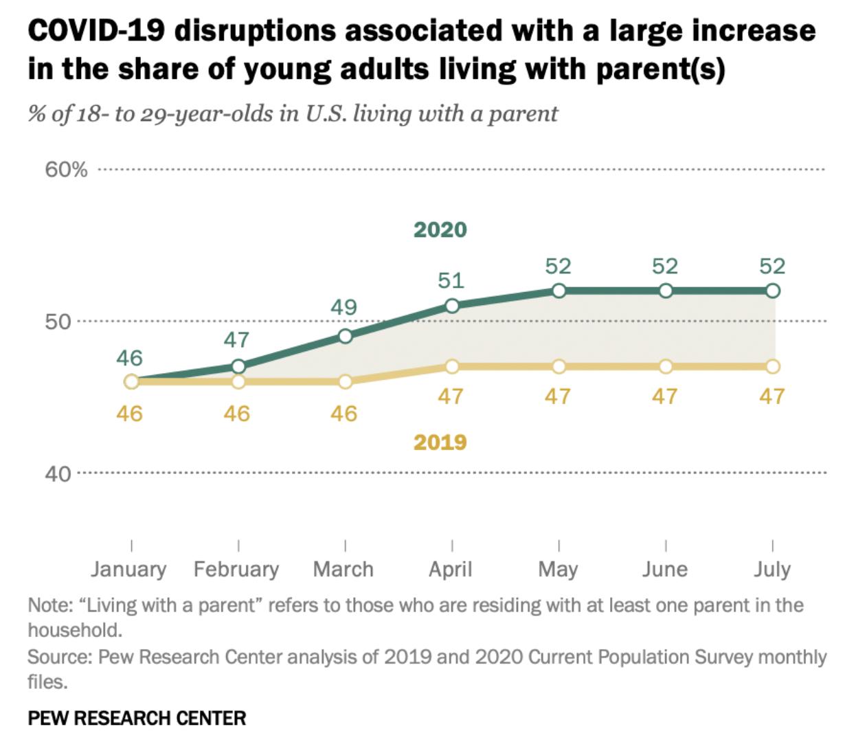 自2020年4月开始,18至29岁美国年轻人中,和父母同住者比例超过50%。图表来自皮尤研究中心报告