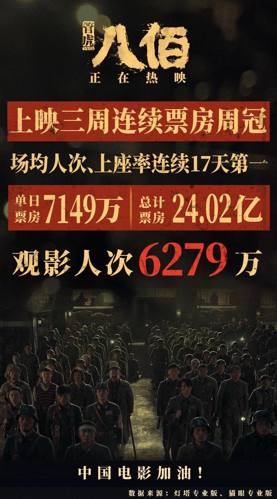 《八佰》的总票房已超过24亿元人民币