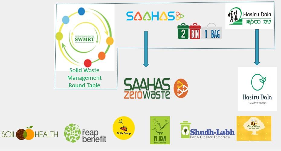 班加罗尔参与堆肥推广的社会组织和企业