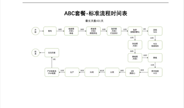 其中一家代孕公司提供的代孕流程图