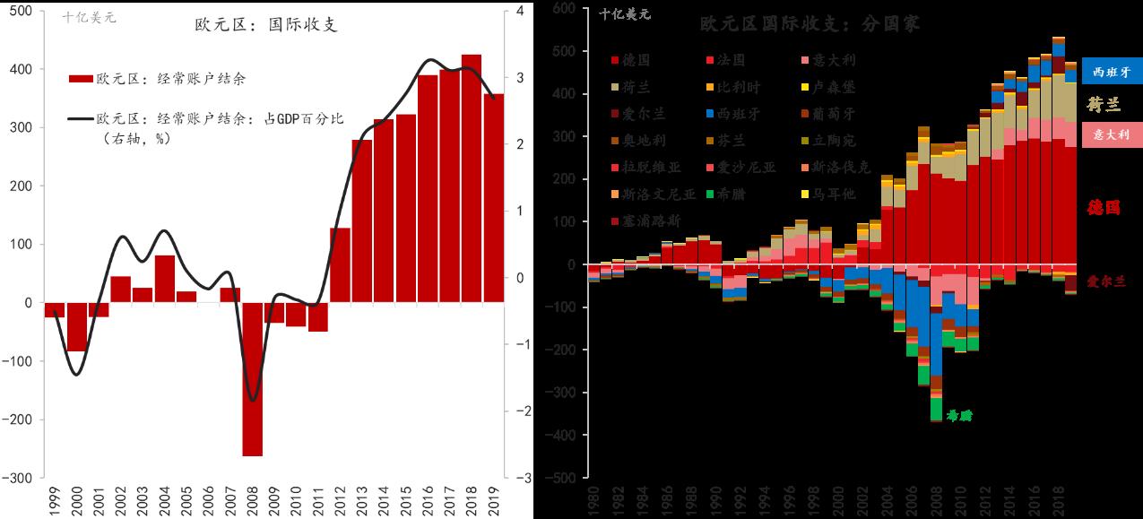 数据来源:CEIC,IMF,东方证券