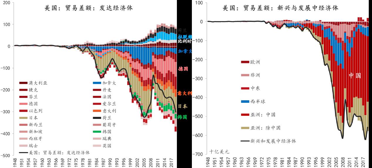 数据来源:IMF,CEIC,东方证券