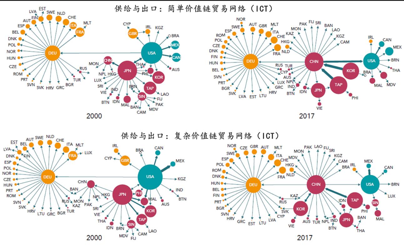 资料来源:Meng et al., 2018;WTO与OECD等,2019,《GLOBAL VALUE CHAIN DEVELOPMENT REPORT 2019》