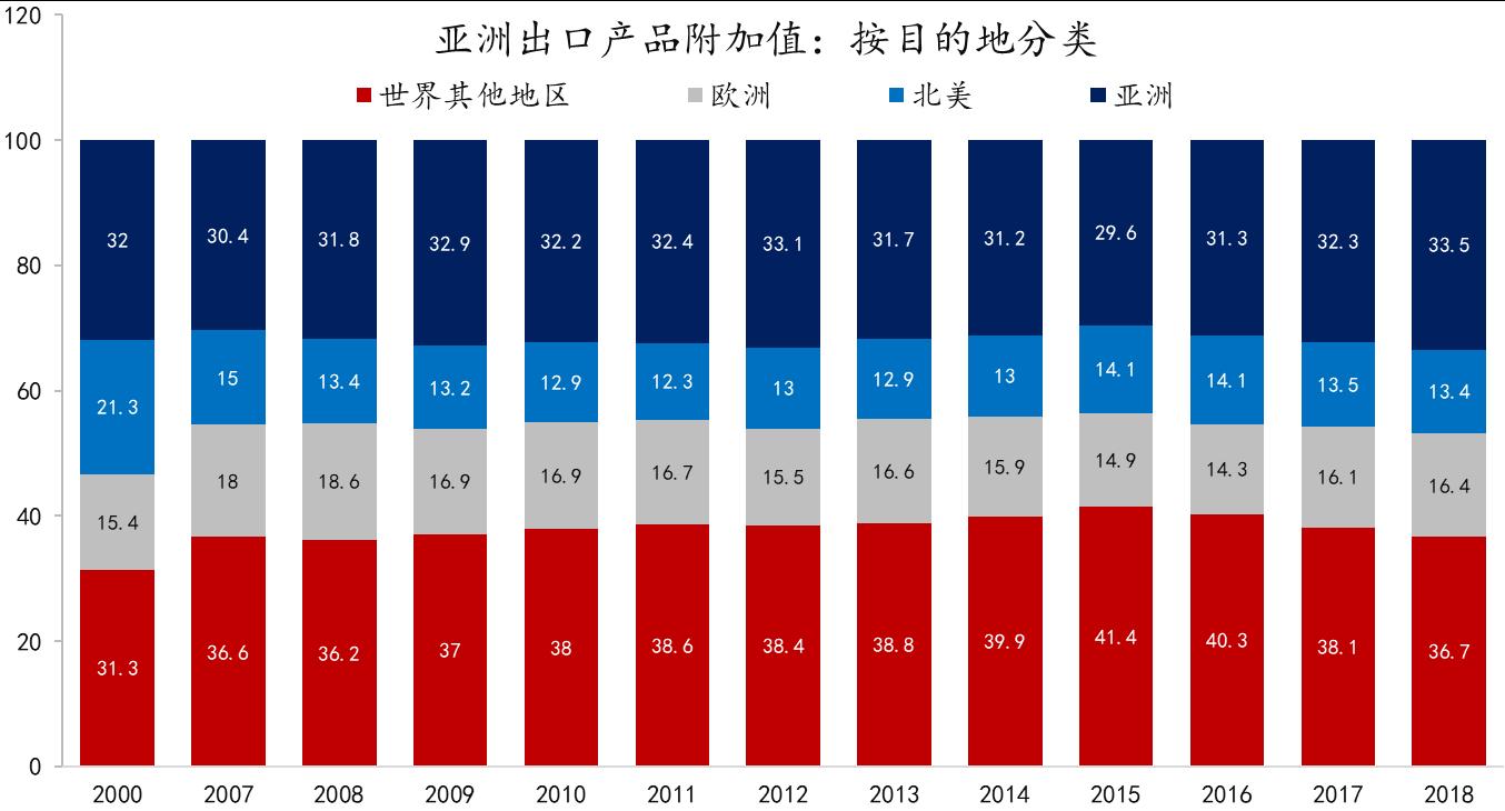 数据来源:ADB,东方证券