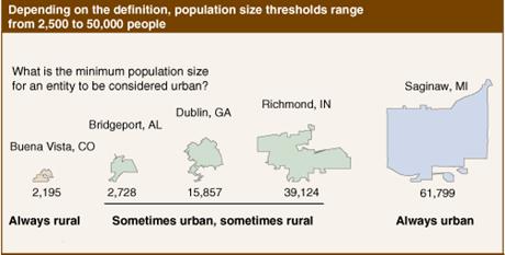 来源:美国农业部经济研究局