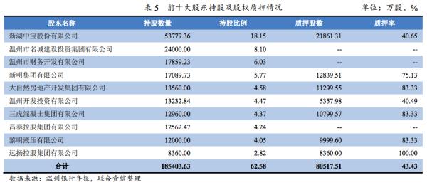 温州银走前十大股东及股权质押情况。