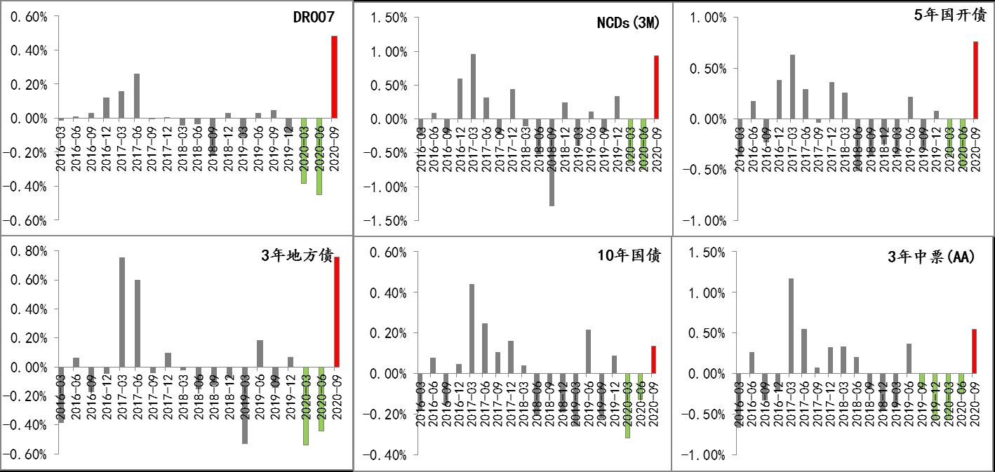 图1 主要市场利率中枢季度环比转折情况 数据来源:Wind