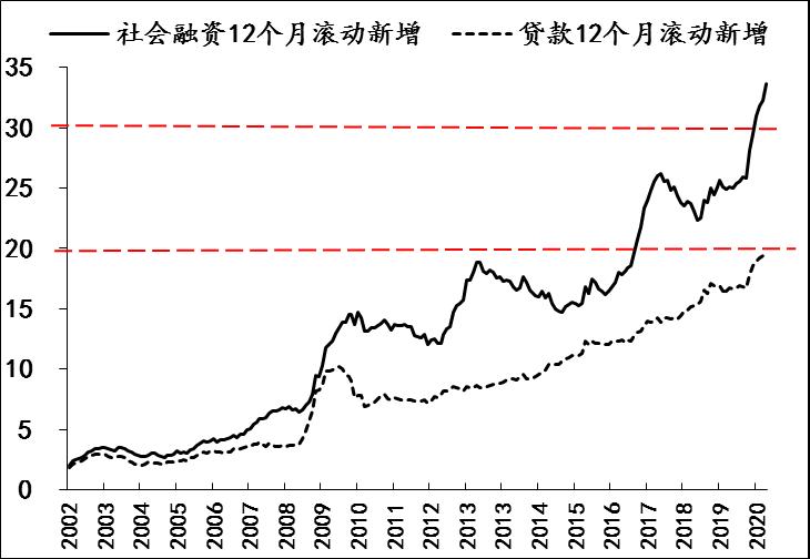 图3 社会融资和信贷投放情况 数据来源:Wind