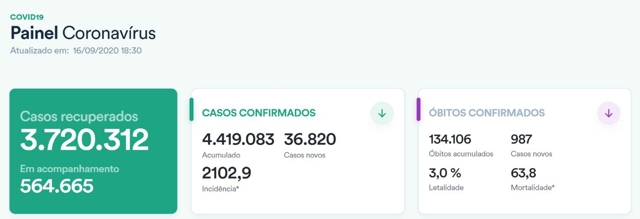 巴西新冠肺炎数据统计表 图片来源:巴西卫生部网站