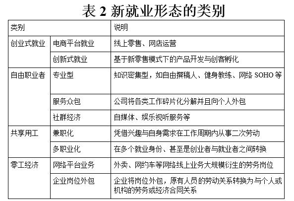 """原料来源:张成钢:""""就业发展的异日趋势,新就业形态的概念及影响分析"""",《中国人力资源开发》,2019年第19期,第86-91页"""