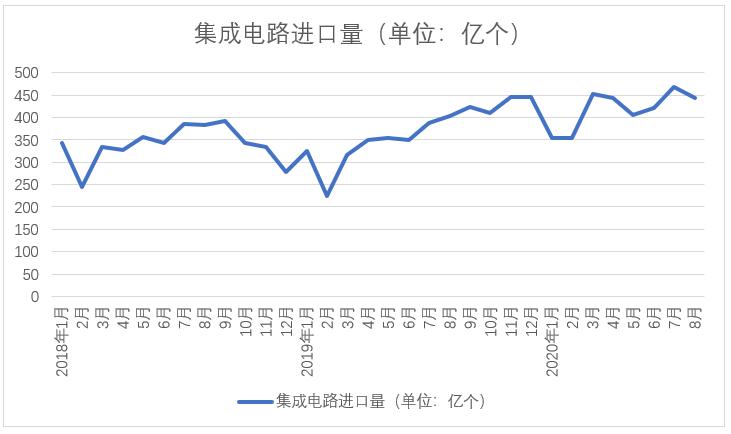近三年中国集成电路进口量,数据来源:海关总署,注:2020年1月、2月相符并统计,此处取平均值