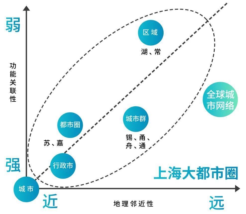 """基于地理邻近性和功能关联性的多重嵌套关系 """"上海大都市圈规划"""" 微信公众号"""