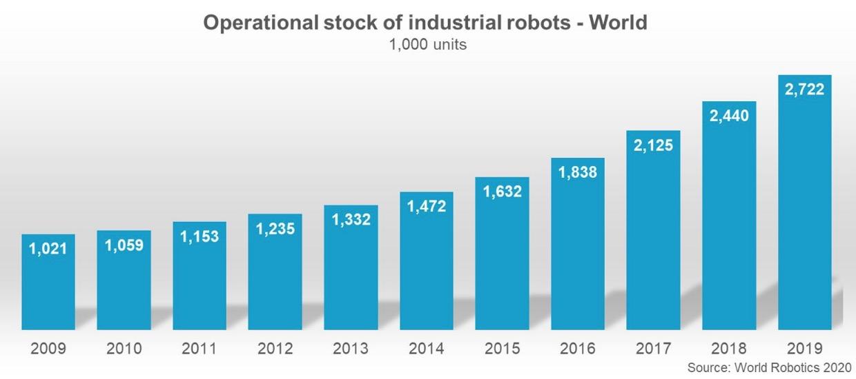 近10年全球在役工业机器人数目,本文插图均来自IFR《全球机器人通知2020》