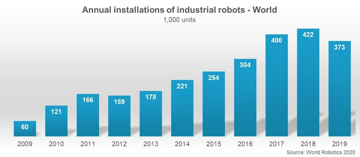 近10年全球工业机器人年度安设量