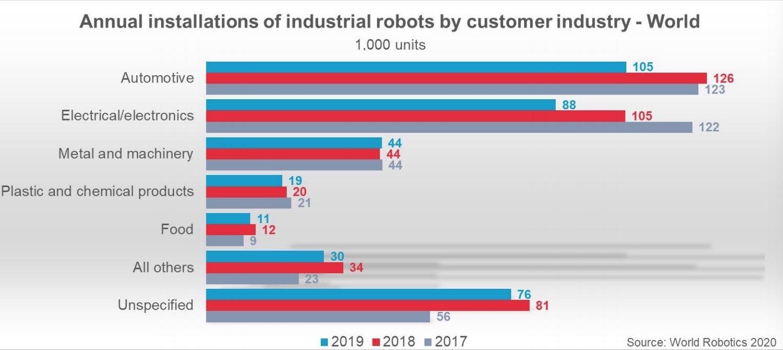 2019年,工业机器人在两大传统行使周围——汽车与电气电子走业的安设量展现缩短