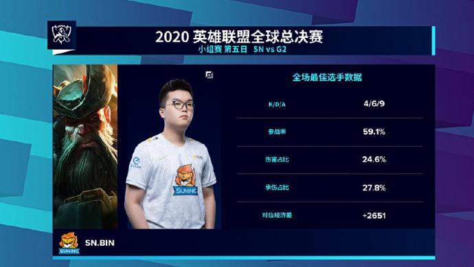 "SN小组第一晋级S10八强,G2成为""名场面背景板"""