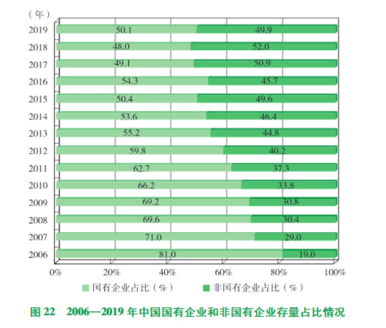 2006至2019年,中国国有企业与非国有企业占比。图片来源:《2019年度中国对外直接投资统计公报》