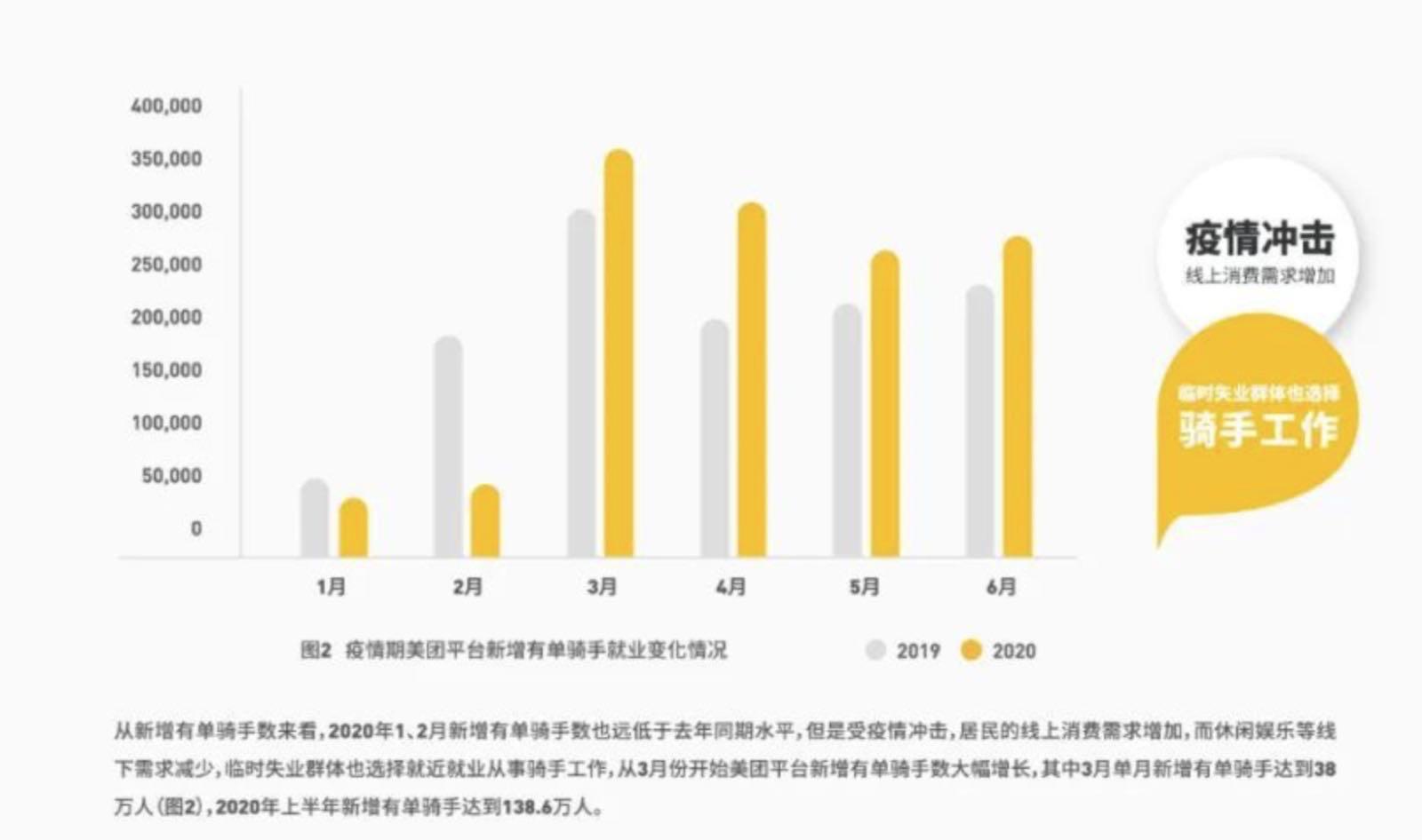 美团上半年新增骑手的数据(王靖提供)