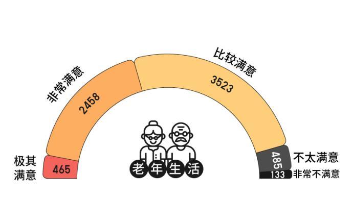 何处安放的退休生活:左边是家庭,右边是自我