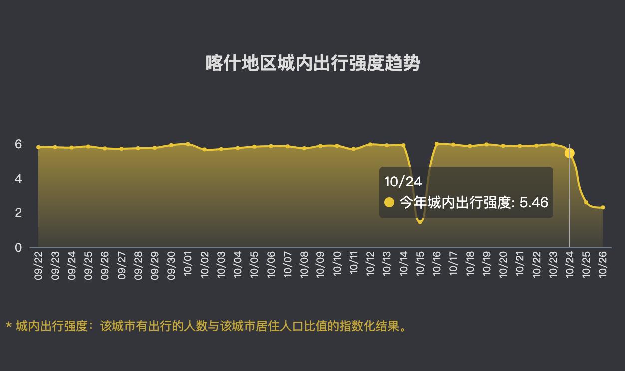 10月24日至10月26日,喀什地区城内出行强度指数从5.46下降到2.30,下降了58%。数据来源:百度迁徙