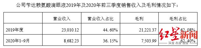 苄达赖氨酸滴眼液2019年及2020年前三季度销售收入及毛利情况