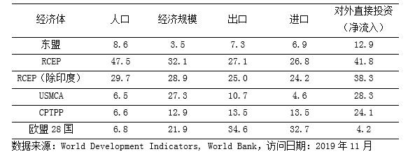 表1 RCEP與全球主要經濟體的經濟指標比較