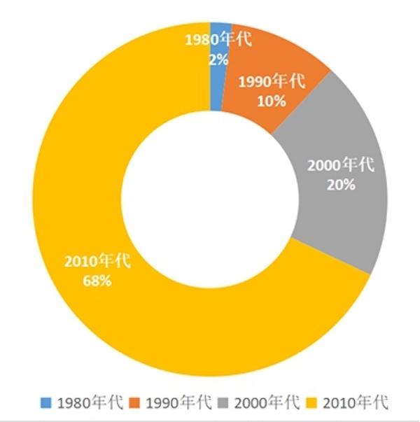 图 6中国主题公园近四十年增长数量百分比
