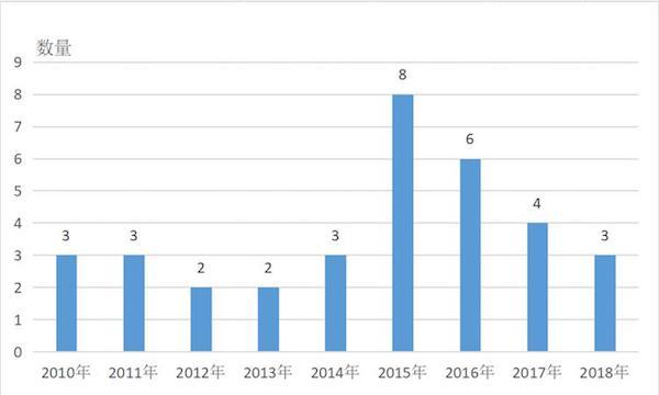 图 7中国主题公园近十年增长数量