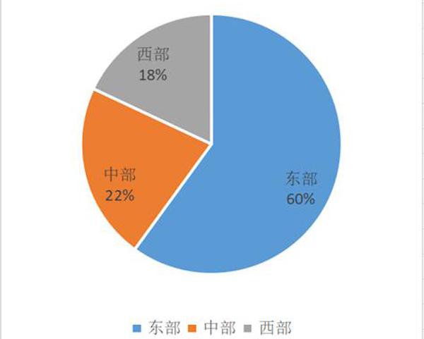 图 8中国主题公园区域分布